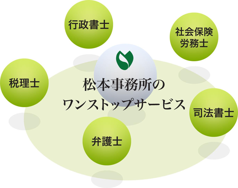 松本事務所業務内容の図